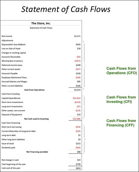 statement of cash flows sections girlshopes