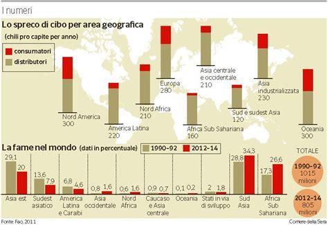 spreco alimentare nel mondo lo spreco di cibo nel mondo nextquotidiano