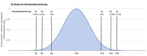 ab wann ist hochbegabt iq test skala mit tabelle und standardabweichung