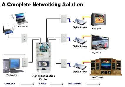 backups networks and a digital home new generation digital home networking solution