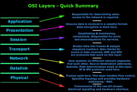 understanding the osi seven layer networking model best1articles working of the 7 layers of osi network model
