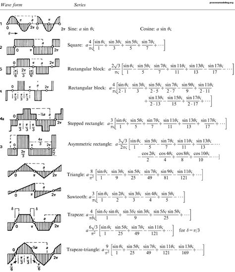 series of table fourier series table pictures to pin on pinsdaddy