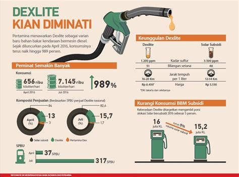 Minyak Dexlite gallery corporate website pt pertamina persero