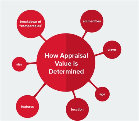 the ultimate guide to home appraisals aag