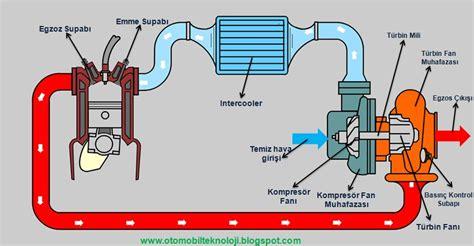 turbo nedir turbo sarj sistemi calisma prensibi arac
