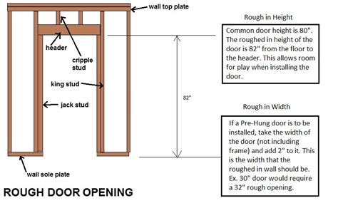 Prehung Door Rough Opening Determine Door Sizing And Charts Standard Interior Door Opening