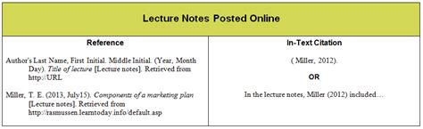 apa format lecture course materials apa guide guides at rasmussen college