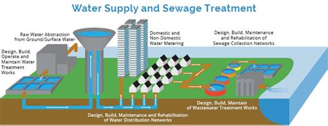 water network design guidelines kahramaa what we do glan agua water wastewater ireland