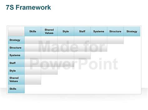 Mckinsey 7s Framework Template Editable Ppt Slides 7s Mckinsey Ppt