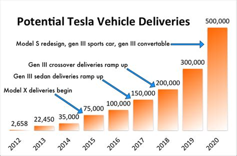 Tesla Motors Sales Tesla Annual Sales To Hit 500 000 In 2020