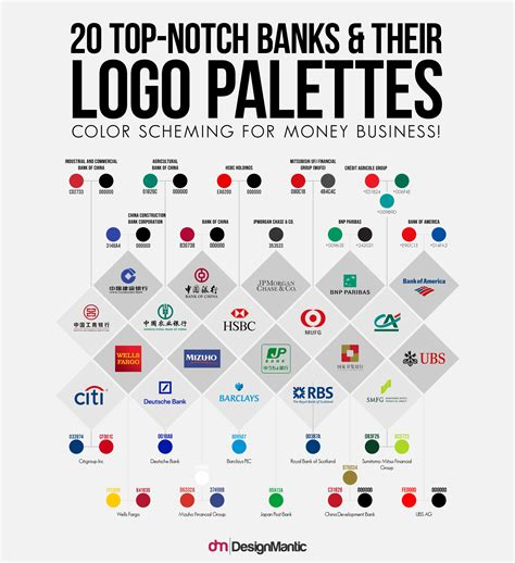 what makes an ugly bank logo designmantic the design shop 20 top notch banks their logo palettes