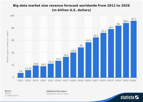 global big data market size 2011 2026 statista