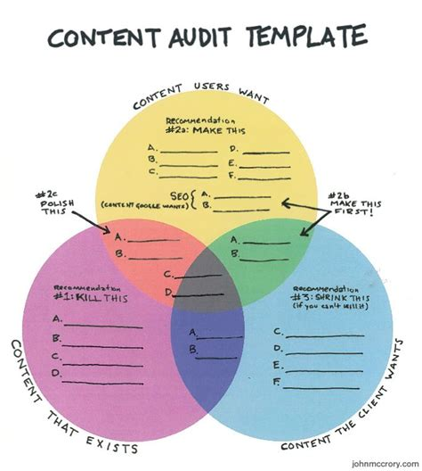 content audit template content audit template by mccrory content strategy