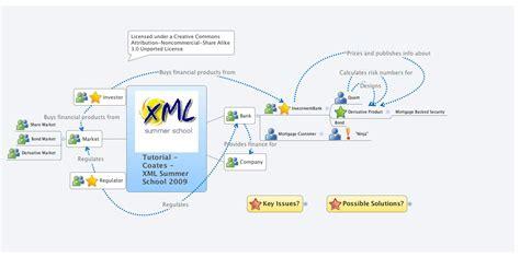 xml tutorial school tutorial coates xml summer school 2009 abcoates