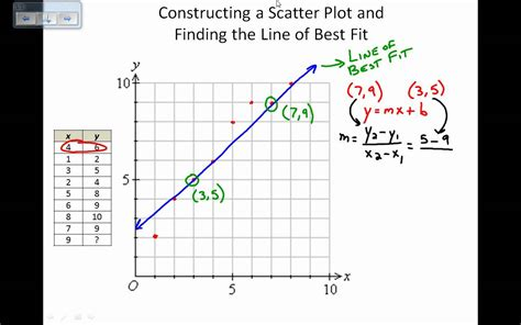 Scatter Plot And Line Of Best Fit Worksheet by Uncategorized Scatter Plot And Line Of Best Fit