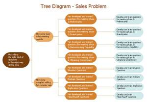 Root Cause Analyst Sle Resume by Fault Tree Analysis Diagrams Fault Tree Analysis Exle Problem Analysis Root Cause