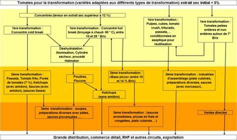 diagramme de fabrication de jus d orange pdf fili 232 re gt transformation
