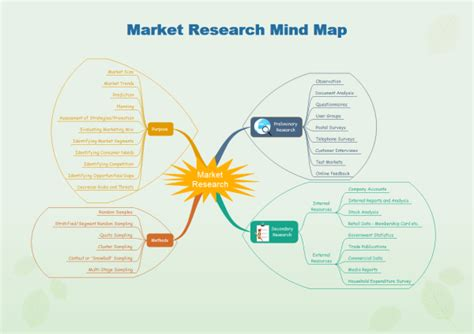 market research template mind map exles and templates market research