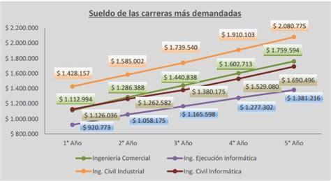 sueldo de un ingeniero civil ingenieros en peru ing industrial en chile es la carrera con m 225 s potencial y