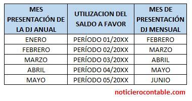 coeficiente del impuesto a la renta noticiero contable aplicaci 243 n del saldo a favor del impuesto a la renta