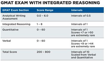 gmat test sections integrated reasoning score scale