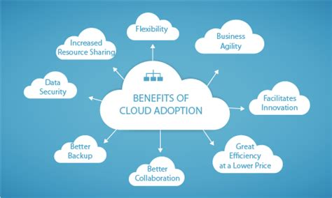 adoption of cloud based technologies for smart home 10 benefits of cloud adoption for your enterprise
