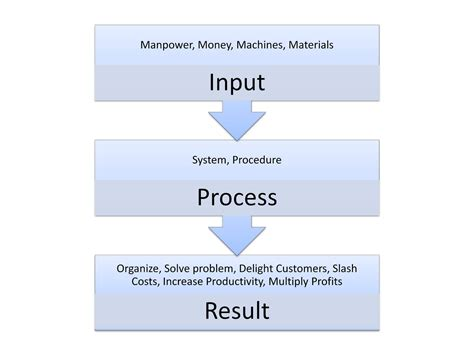 what is system flowchart 5 steps to creating effective business systems