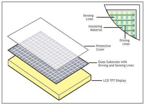section screen capacitive vs resistive newhaven display international