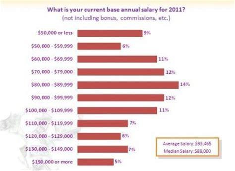 auto mechanic salary 2017 2018 best cars reviews