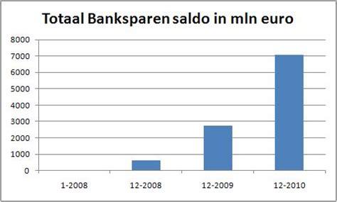 bank sparen banksparen informatie banksparen