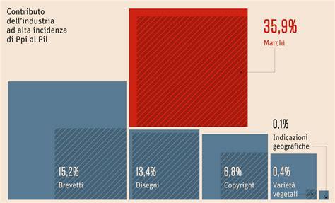 ufficio europeo brevetti e marchi marchi e brevetti generano il 42 dell economia ue info data