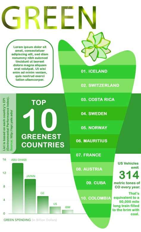 design for the environment list environment infographic list