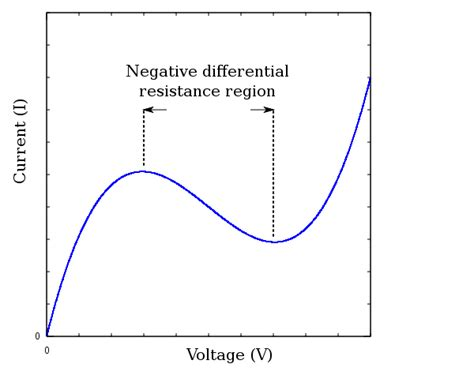 what is a negative resistor file negative differential resistance svg wikimedia commons