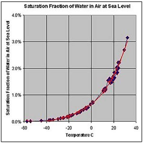 what is comfortable water temperature dew point wikipedia