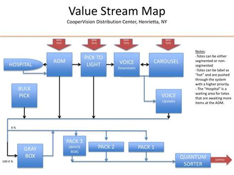 Ppt Value Stream Map Coopervision Distribution Center Value Mapping Powerpoint
