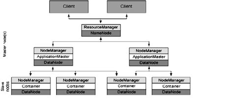 research paper on hadoop mapreduce research paper table iv from a distributed data