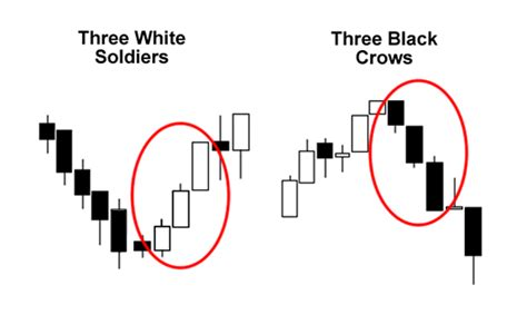 stock pattern three white soldiers three white soldiers and three black crows trading