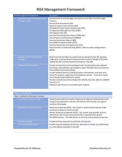 Security Assessment Rmf Security Assessment Plan Dod Rmf Ssp Template