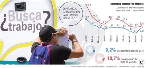 desempleo en m 233 xico el desempleo en la argentina en 2016 desempleo en m 233