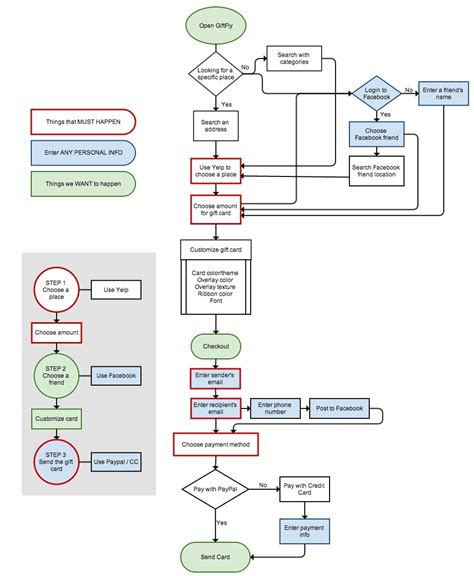 web flowchart flowchart website design create a flowchart