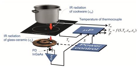 induction cooking physics induction cooking physics 28 images applications induction cooking how induction stoves