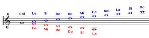 lettere note chitarra come leggere musica sul pentagramma pianosolo il