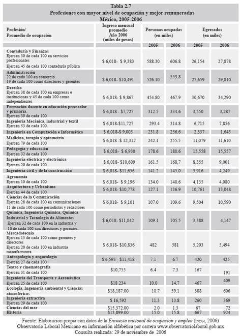 tabla salarial funcionarios publicos 2016 colombia decreto salarial para los empleados publicos 2016 colombia