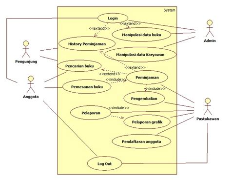 membuat use case diagram perpustakaan contoh use case diagram perpustakaan