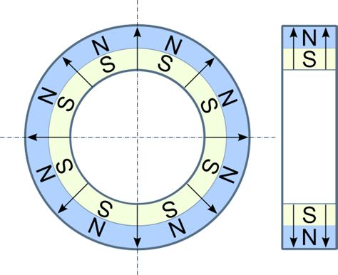 types of magnetic gears magnets by hsmag magnetisation types hsmag permanentmagneti
