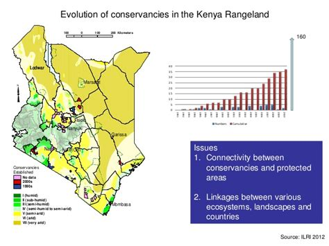 kenya land use planning and challenges and impacts of land use and land use planning on ecosystem