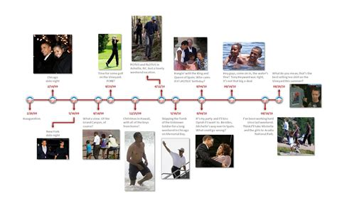 biography barack obama timeline how much is too much grand rants