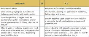 cv vs resume differences which to choose mansell