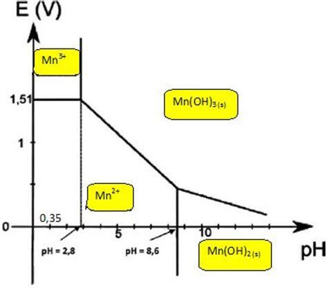 diagramme potentiel ph du zinc le dioxygne et la vie marine concours capes 2012