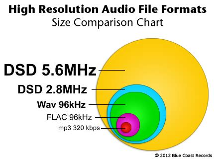 cd format vs flac comparing 171 free downloads